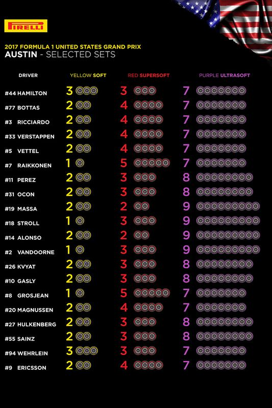 Selected tyres for teams and drivers for 2017 United States Grand Prix